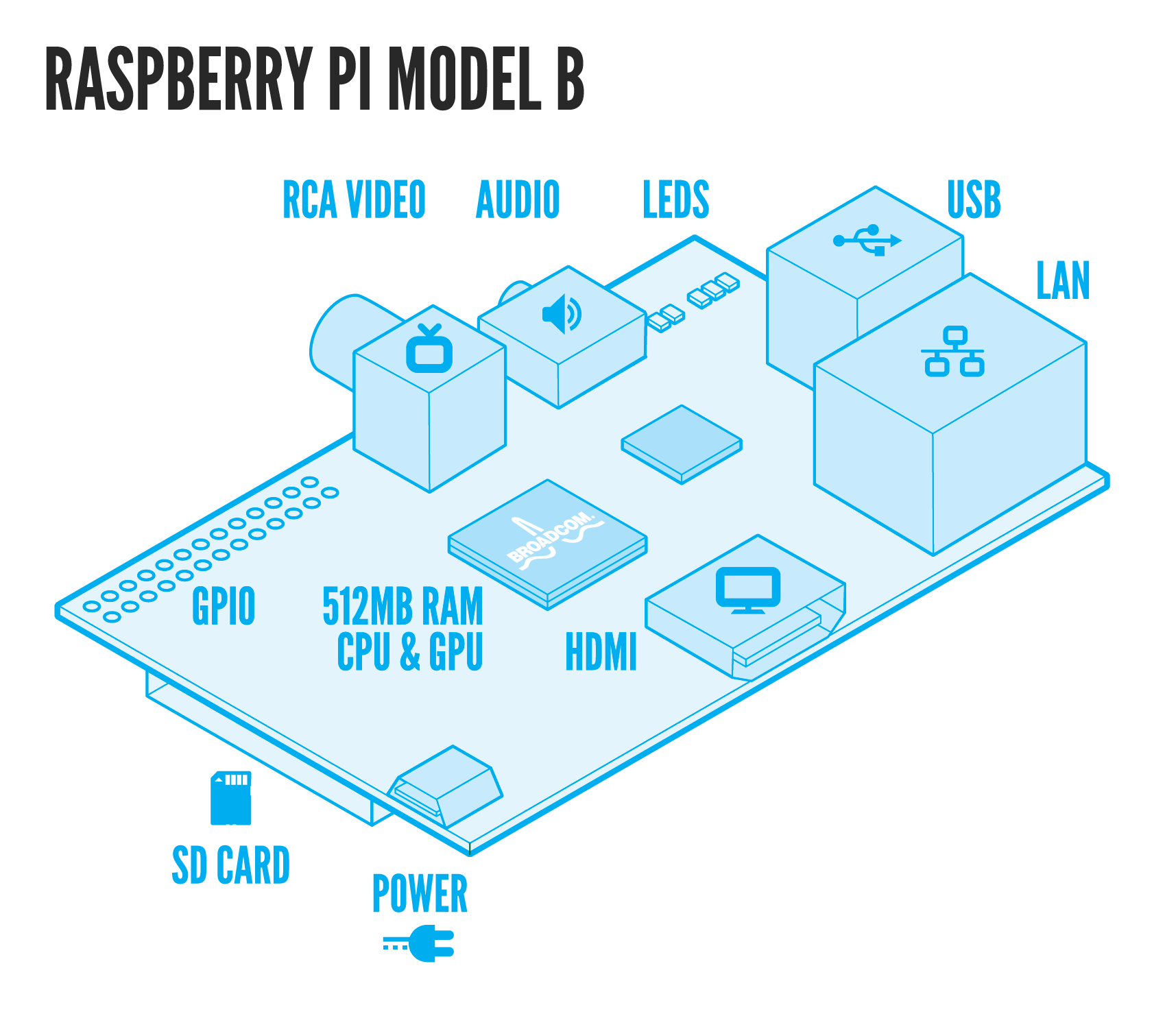 Rasberry Pi Model B Board